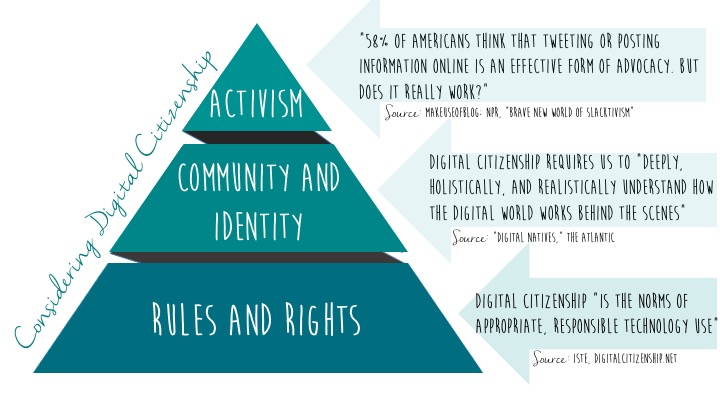 "This image created by the author illustrates a ""pyramid"" of digital citizenship. The rights and rules form the foundation, community and identity is in the center, while activism is at the top."