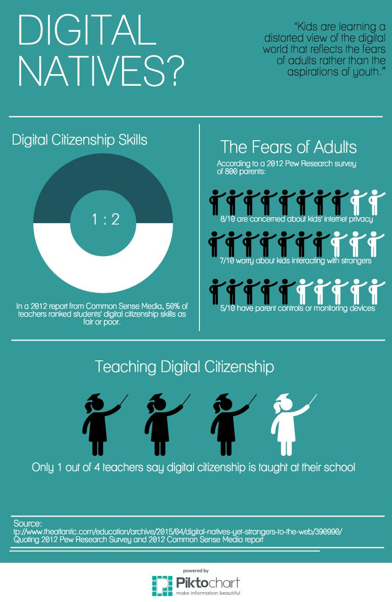 An infographic created by the author explains that 50% of teachers rate students' digital citizenship skills as fair or poor, while only 1/4 teachers say digital citizenship is taught at their schools. According to a 2012 Pew Research Survey of parents, 8/10 are concerned about kids' internet privacy, 7/10 worry about kids interacting with strangers, and 5/10 have monitoring devices or parent controls.