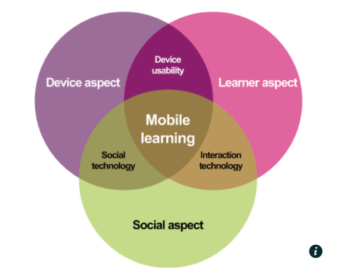 Venn diagram. Social aspect, digital aspect, and learner aspect all intersect in mobile learning, which is at the center.